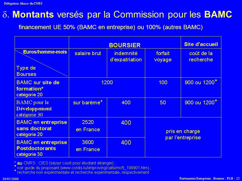 . Montants versés par la Commission pour les BAMC