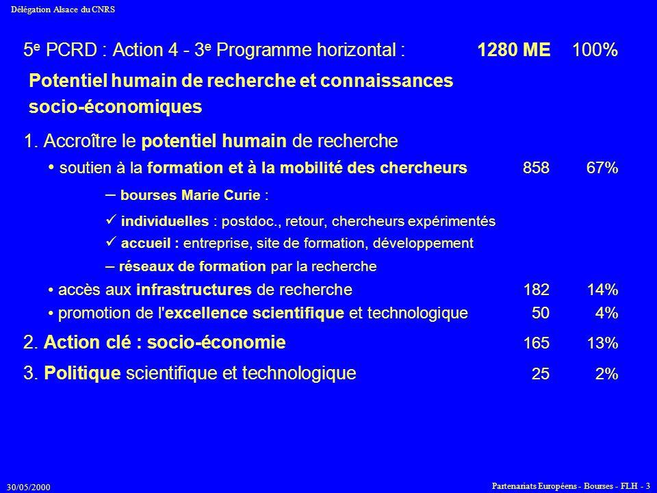 5e PCRD : Action 4 - 3e Programme horizontal : 1280 ME 100%