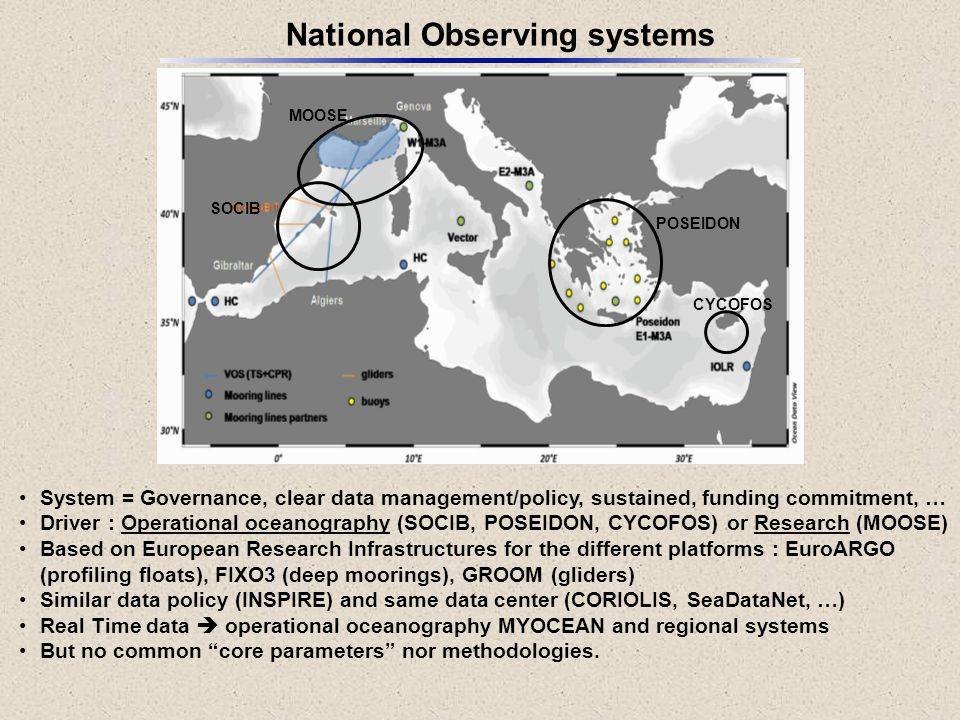 National Observing systems