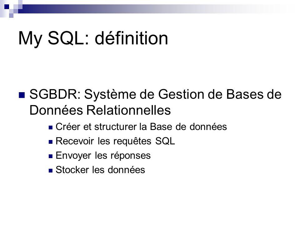 My SQL: définition SGBDR: Système de Gestion de Bases de Données Relationnelles. Créer et structurer la Base de données.