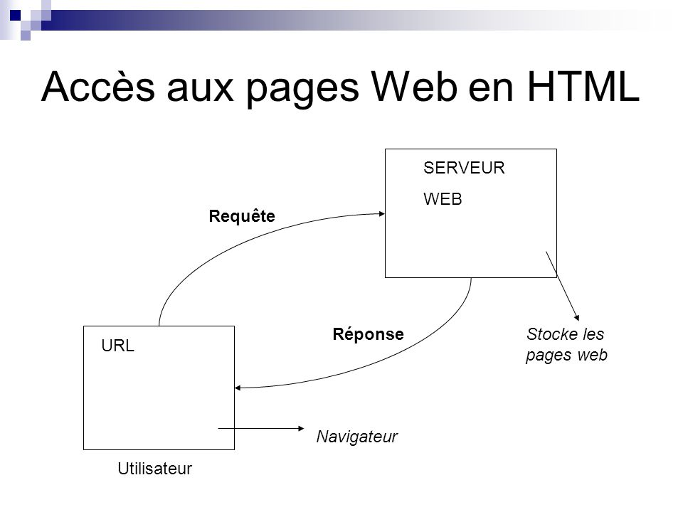 Accès aux pages Web en HTML