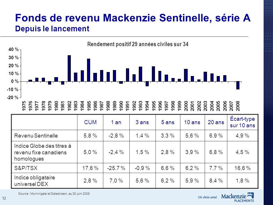 Fonds de revenu Mackenzie Sentinelle, série A Depuis le lancement