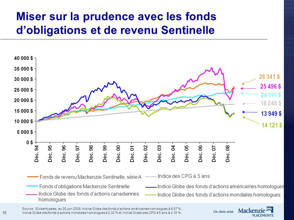 Miser sur la prudence avec les fonds d'obligations et de revenu Sentinelle
