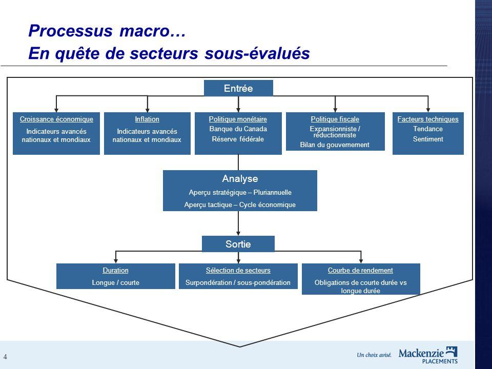 Processus macro… En quête de secteurs sous-évalués