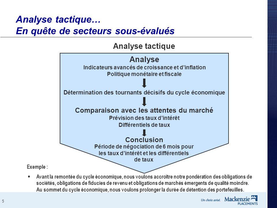 Analyse tactique… En quête de secteurs sous-évalués
