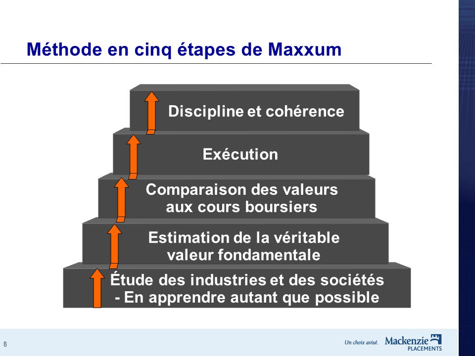 Méthode en cinq étapes de Maxxum