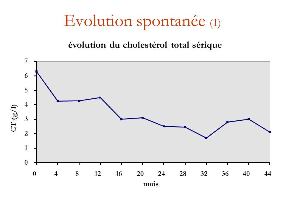 Evolution spontanée (1)