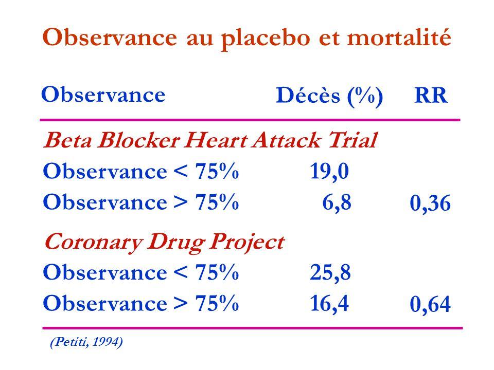 Observance au placebo et mortalité