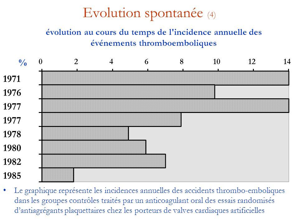 Evolution spontanée (4)