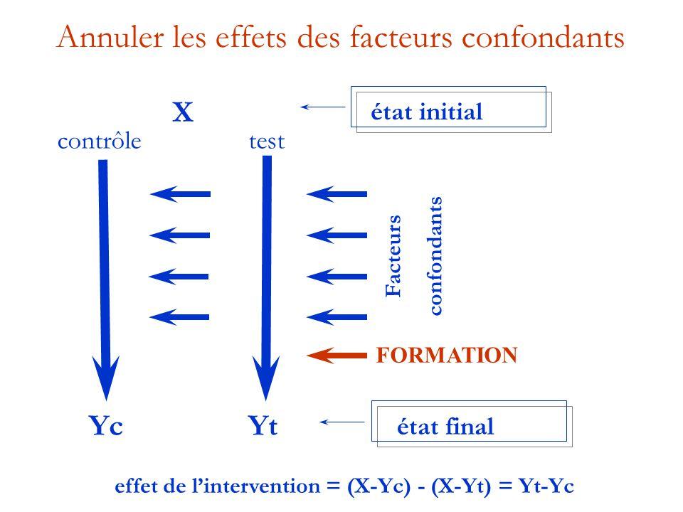 Annuler les effets des facteurs confondants