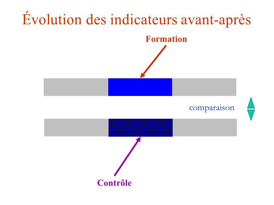 Évolution des indicateurs avant-après