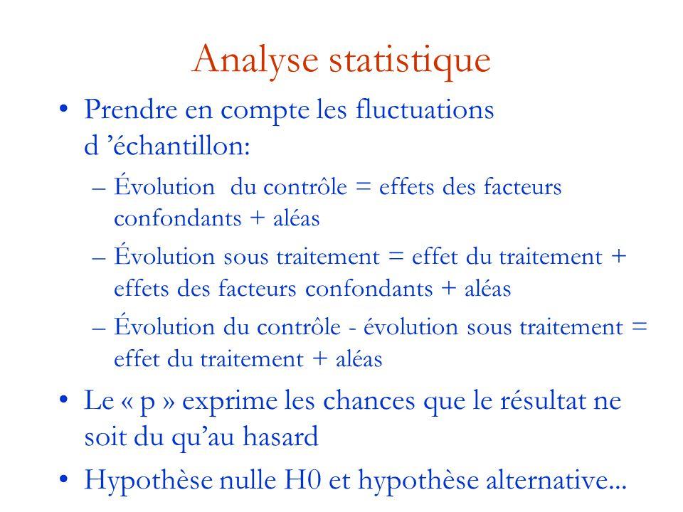 Analyse statistique Prendre en compte les fluctuations d 'échantillon: