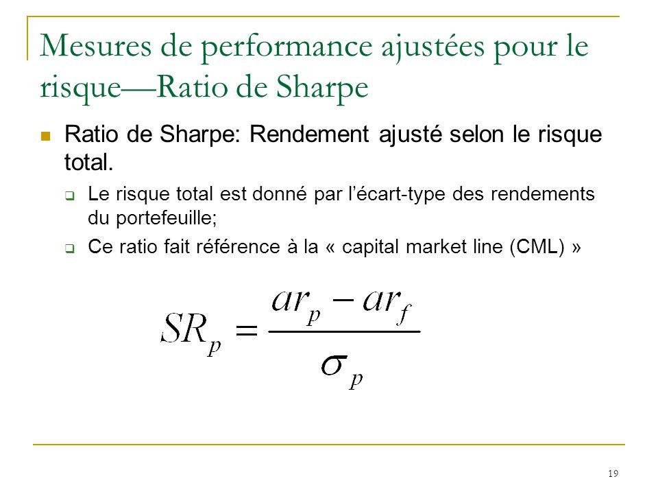 Mesures de performance ajustées pour le risque—Ratio de Sharpe