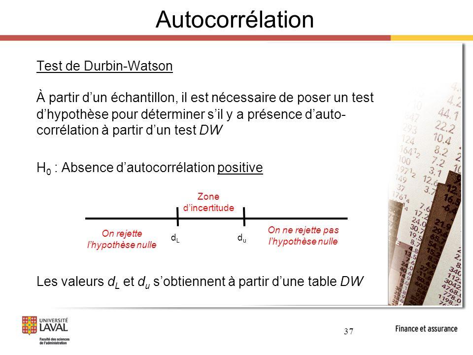 Autocorrélation Test de Durbin-Watson.