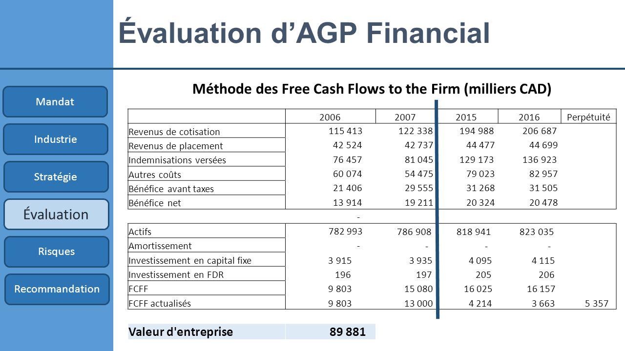 Évaluation d'AGP Financial