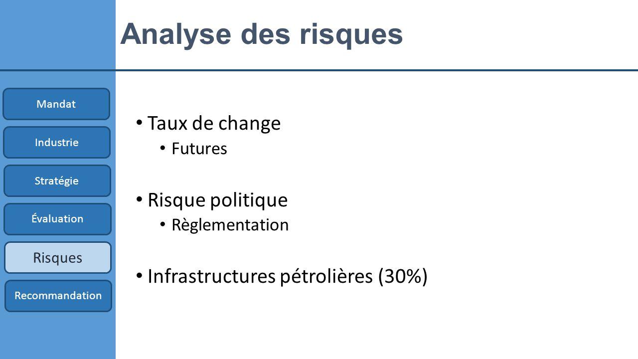 Analyse des risques Taux de change Risque politique