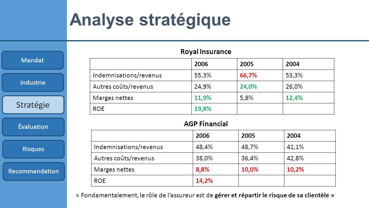 Analyse stratégique Stratégie Royal Insurance AGP Financial Mandat