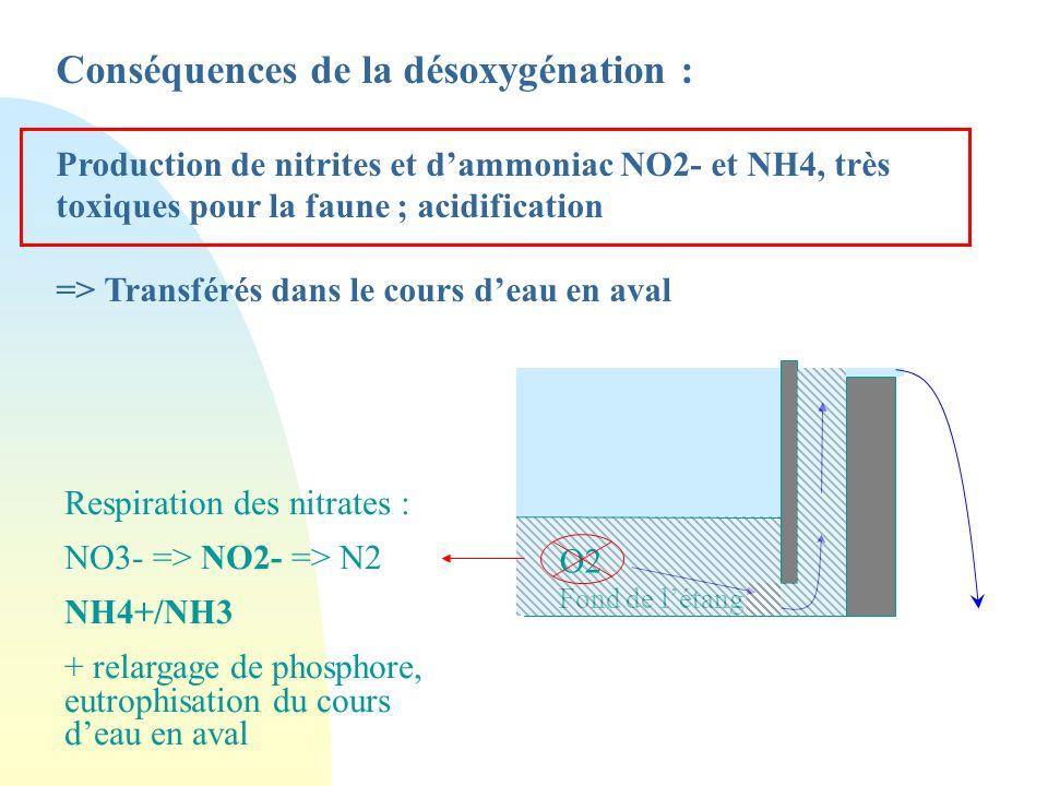 Conséquences de la désoxygénation :