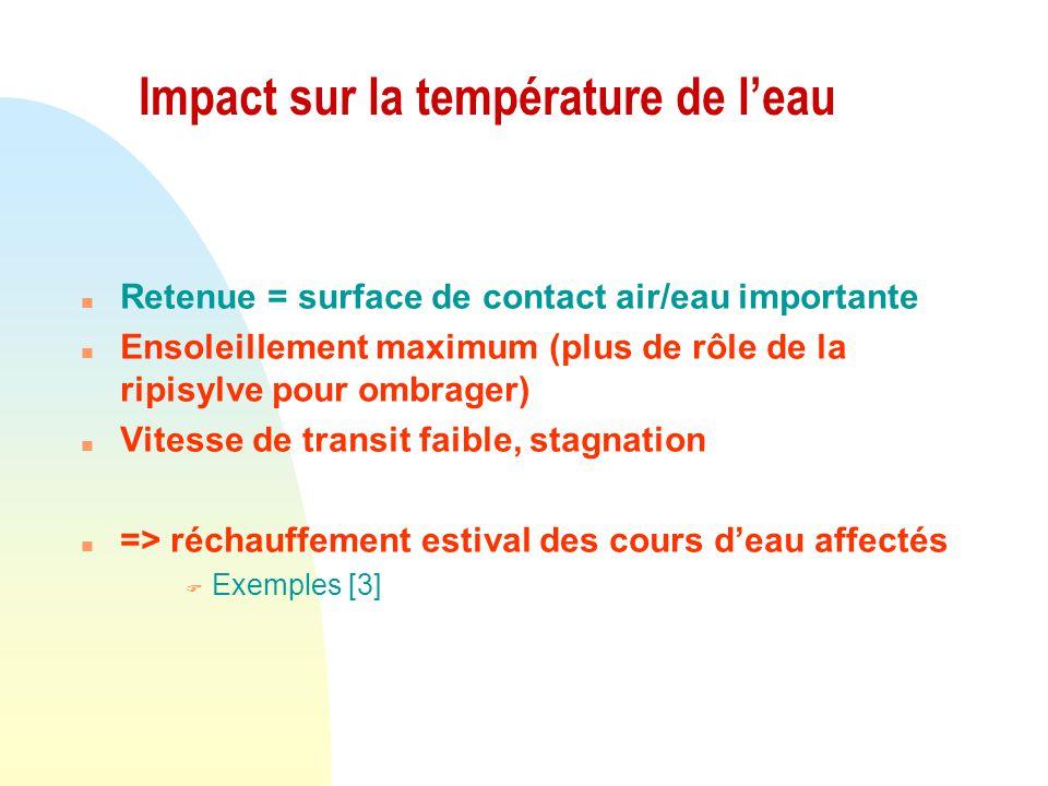 Impact sur la température de l'eau