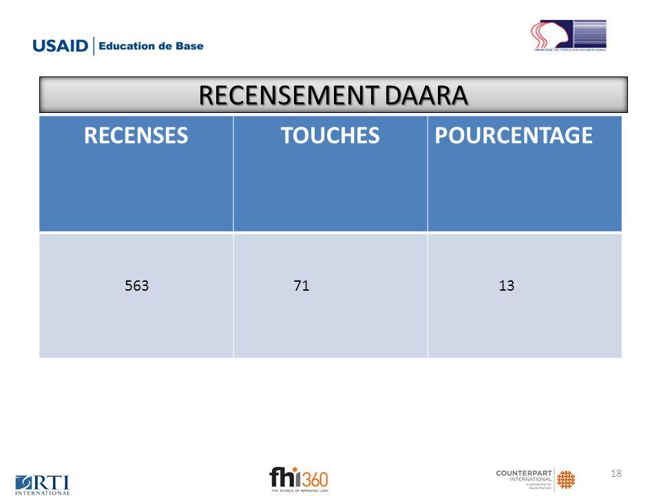 RECENSEMENT DAARA RECENSES TOUCHES POURCENTAGE 563 71 13