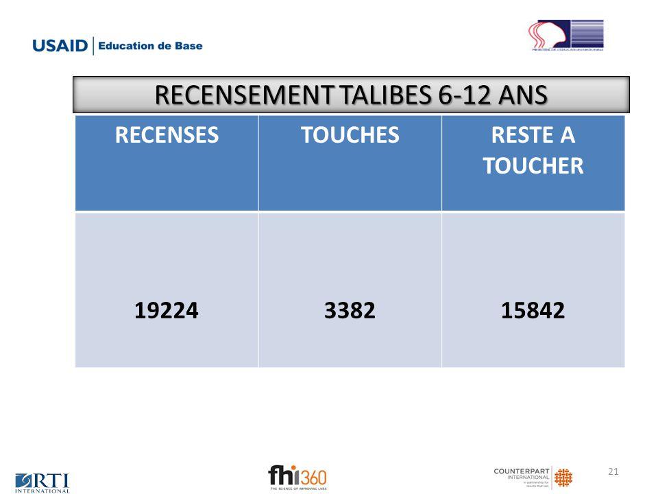 RECENSEMENT TALIBES 6-12 ANS