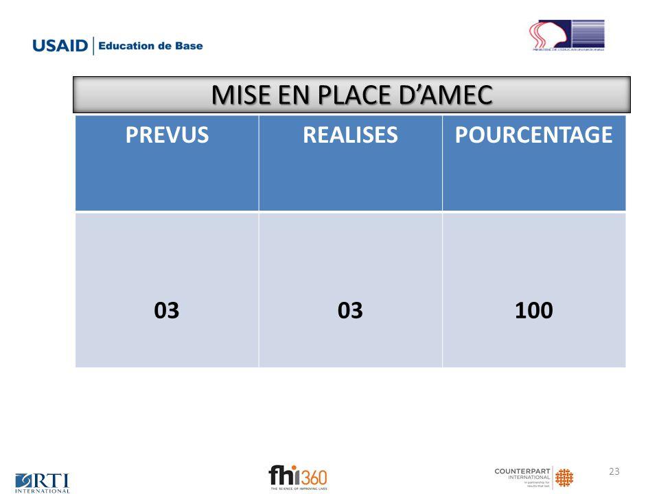 MISE EN PLACE D'AMEC PREVUS REALISES POURCENTAGE 03 100