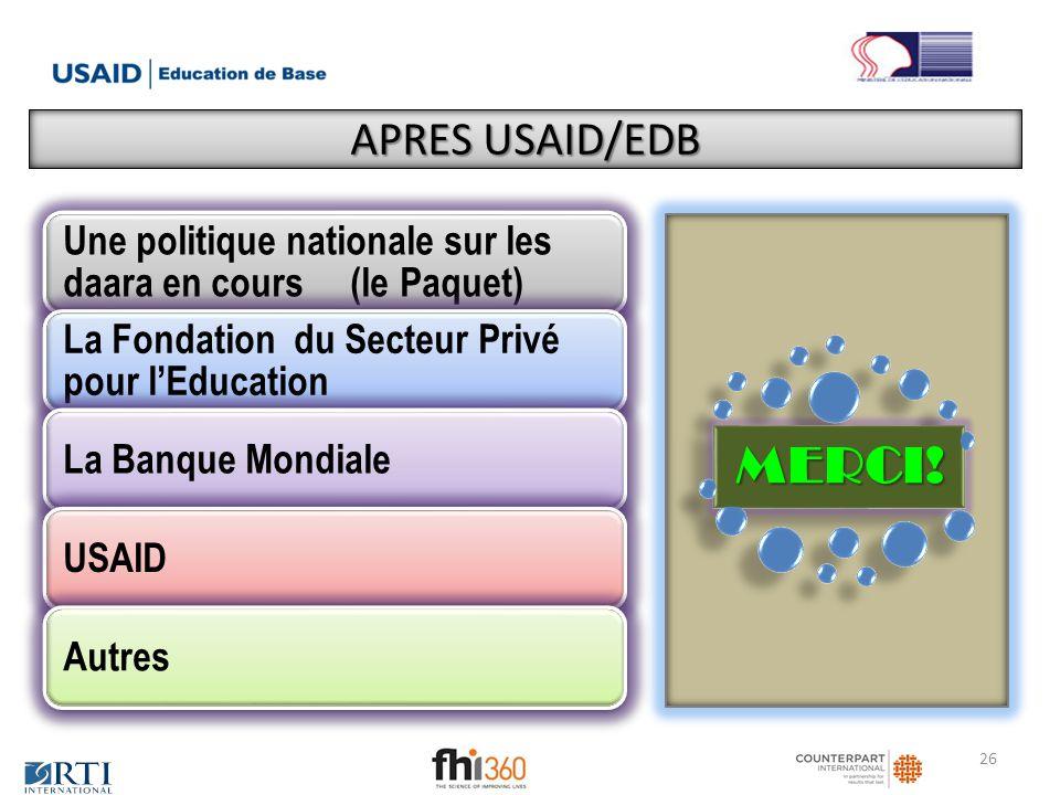 APRES USAID/EDB Une politique nationale sur les daara en cours (le Paquet) La Fondation du Secteur Privé pour l'Education.