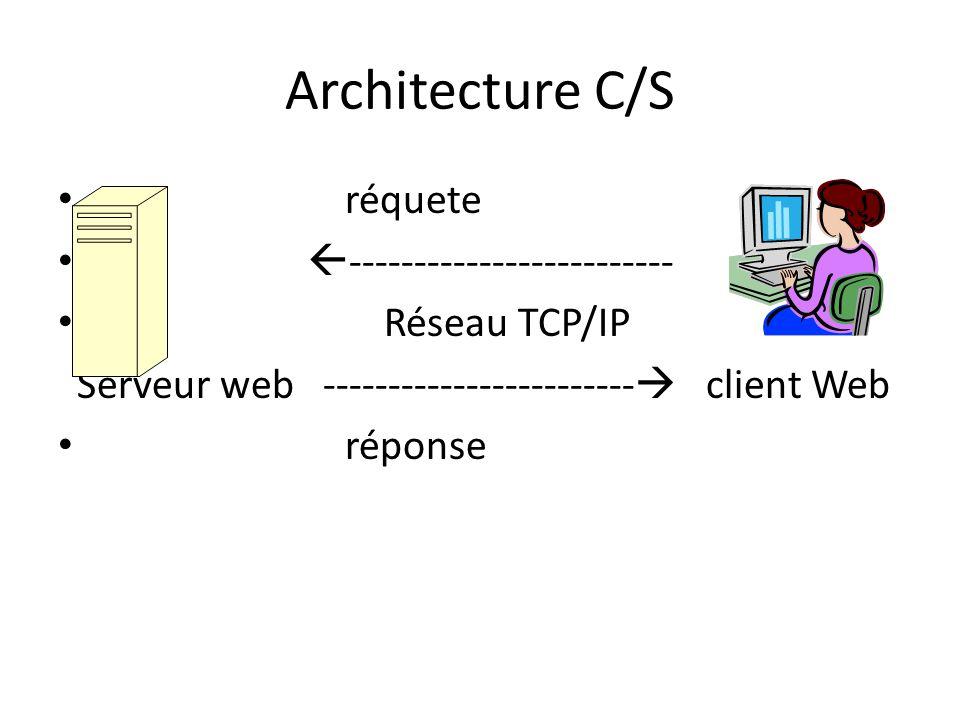 Architecture C/S réquete ------------------------- Réseau TCP/IP