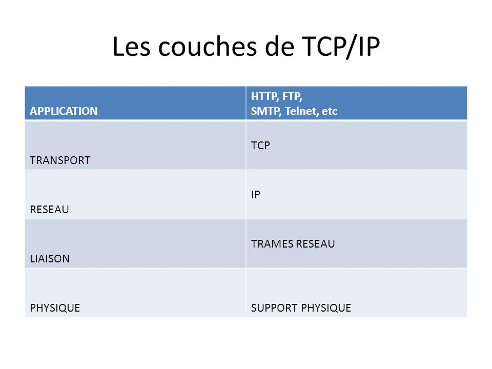 Les couches de TCP/IP APPLICATION HTTP, FTP, SMTP, Telnet, etc
