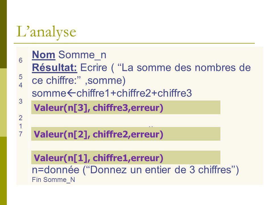 L'analyse 6. 5. 4. 3. 2. 1. 7. Nom Somme_n. Résultat: Ecrire ( ''La somme des nombres de ce chiffre:'' ,somme)