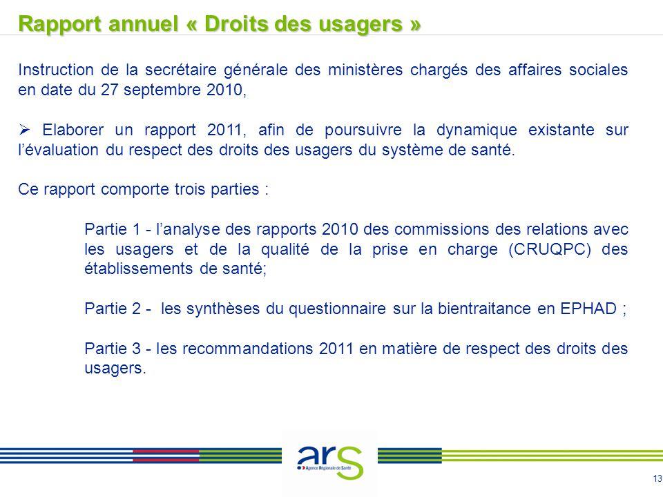 13 Rapport annuel « Droits des usagers »