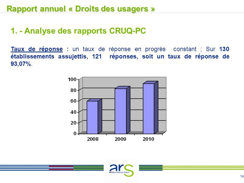 14 Rapport annuel « Droits des usagers »