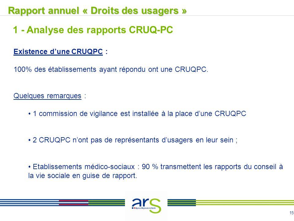 15 Rapport annuel « Droits des usagers »