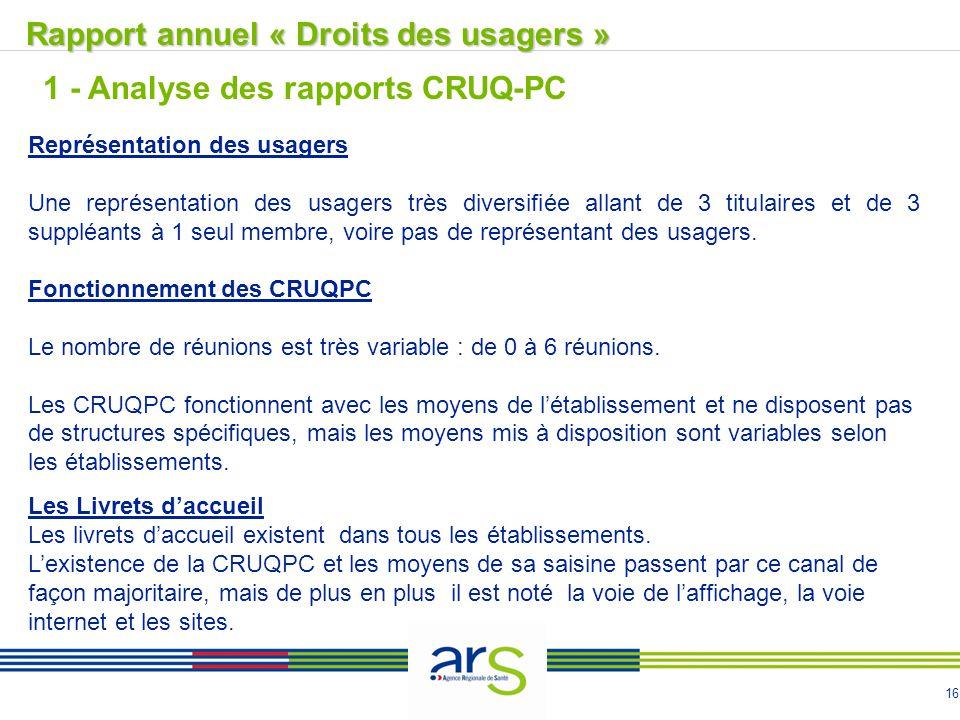 16 Rapport annuel « Droits des usagers »