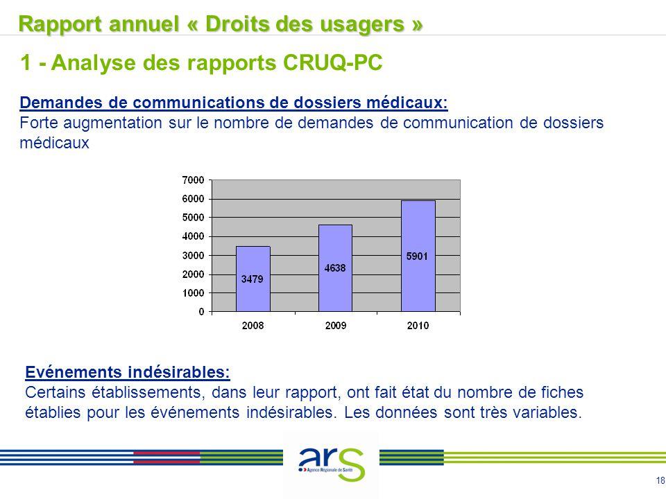 18 Rapport annuel « Droits des usagers »