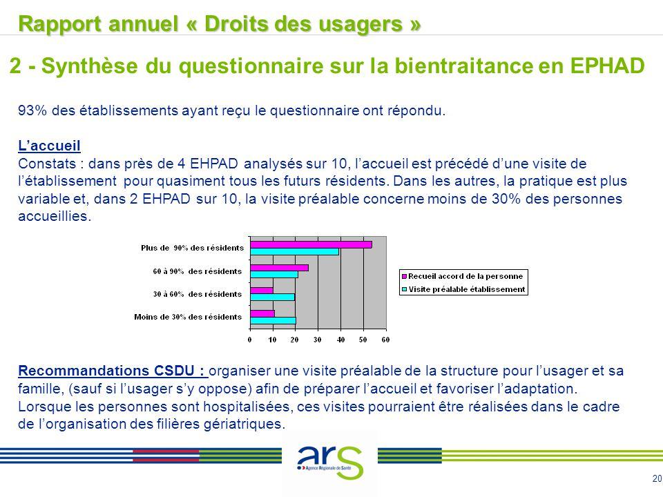 20 Rapport annuel « Droits des usagers »