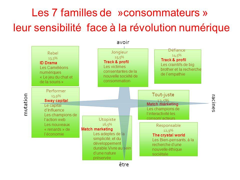 Les 7 familles de »consommateurs »