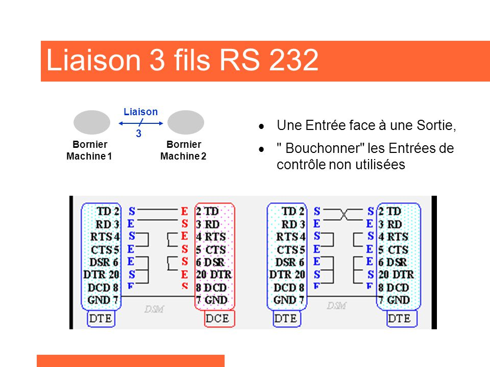 Liaison 3 fils RS 232 Une Entrée face à une Sortie,