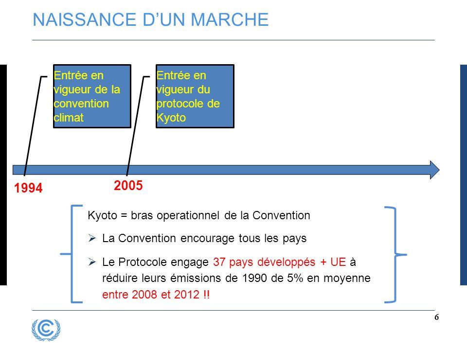 NAISSANCE D'UN MARCHE Entrée en vigueur de la convention climat. Entrée en vigueur du protocole de Kyoto.
