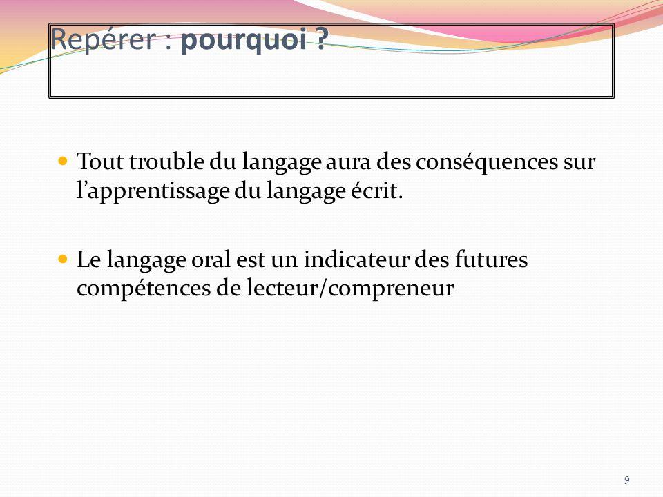 Repérer : pourquoi Tout trouble du langage aura des conséquences sur l'apprentissage du langage écrit.
