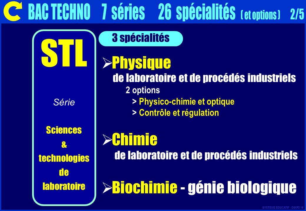 BAC TECHNO 7 séries 26 spécialités