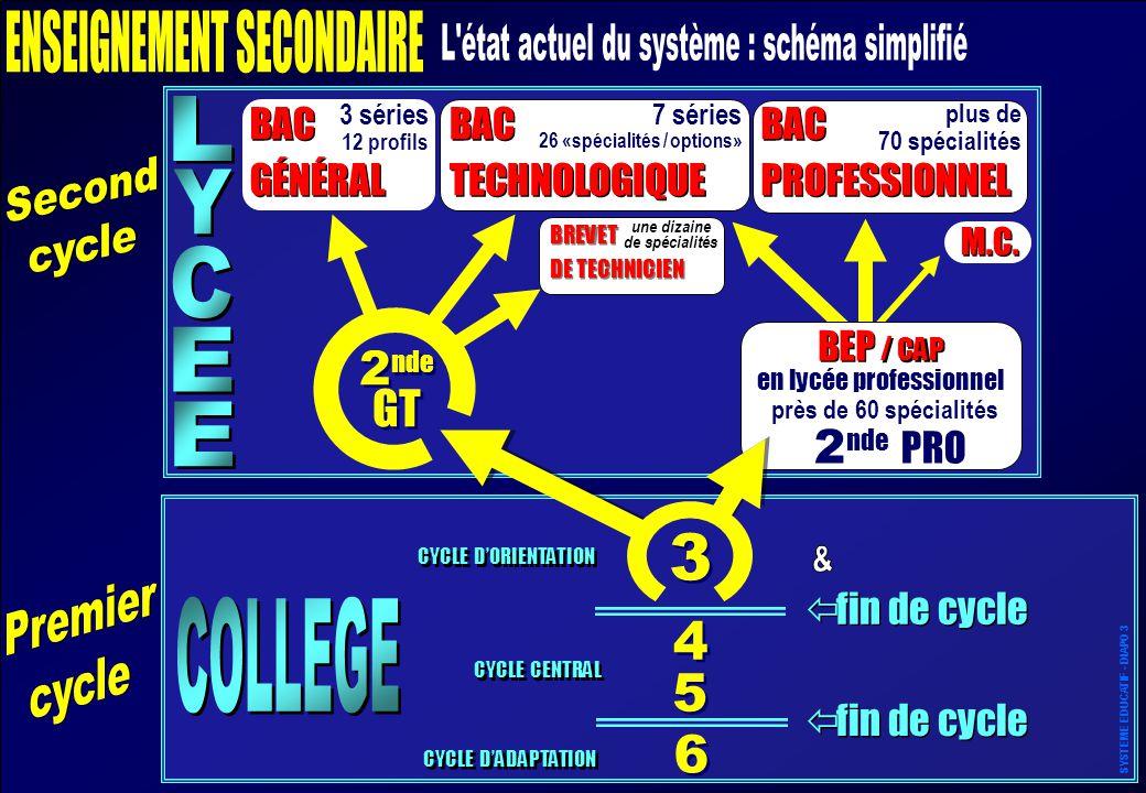3 ENSEIGNEMENT SECONDAIRE L état actuel du système : schéma simplifié