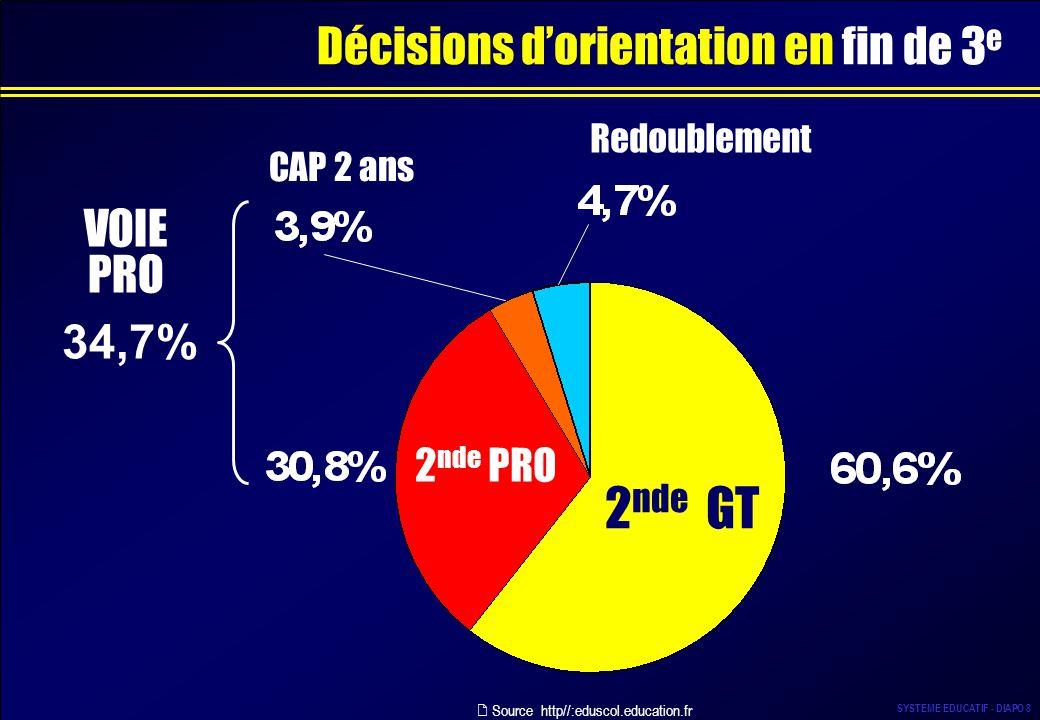 Décisions d'orientation en fin de 3e