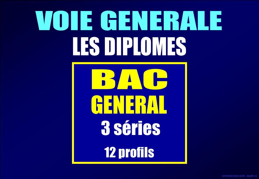 12 profils VOIE GENERALE LES DIPLOMES BAC GENERAL 3 séries