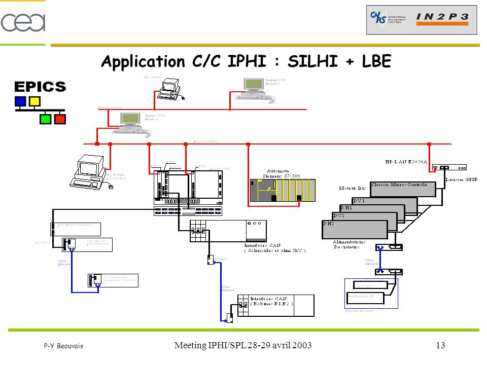 Application C/C IPHI : SILHI + LBE