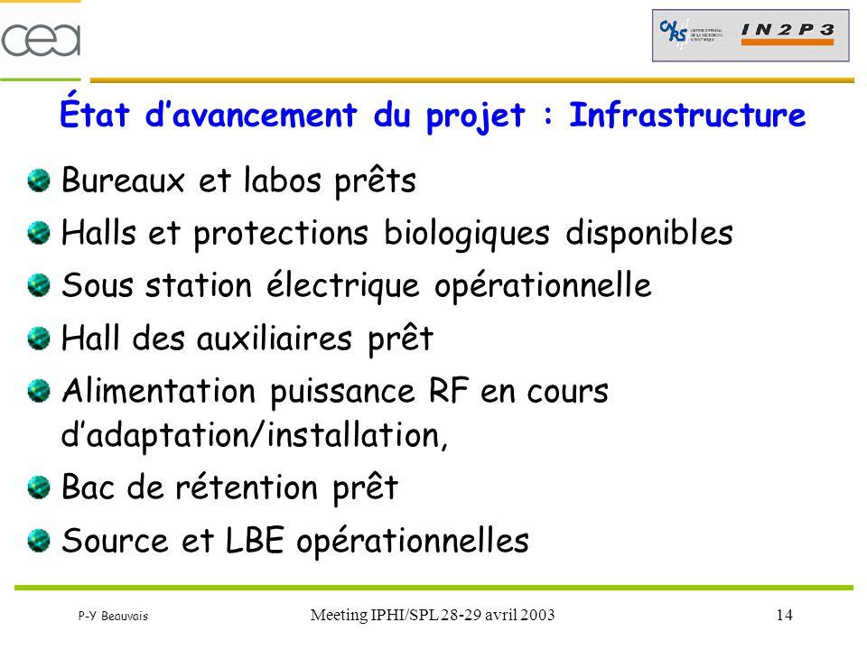 État d'avancement du projet : Infrastructure