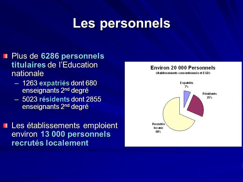 Les personnels Plus de 6286 personnels titulaires de l'Education nationale. 1263 expatriés dont 680 enseignants 2nd degré.