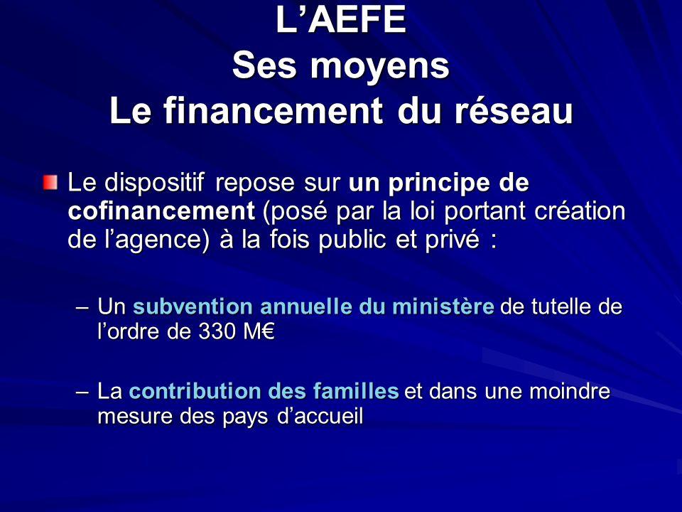 L'AEFE Ses moyens Le financement du réseau