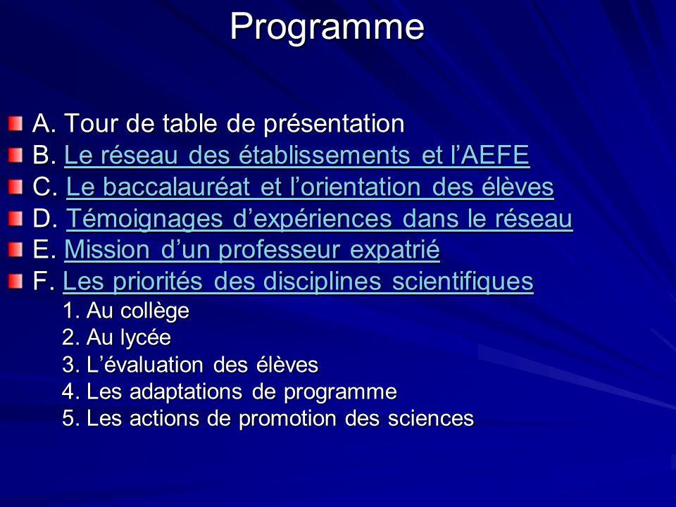 Programme A. Tour de table de présentation