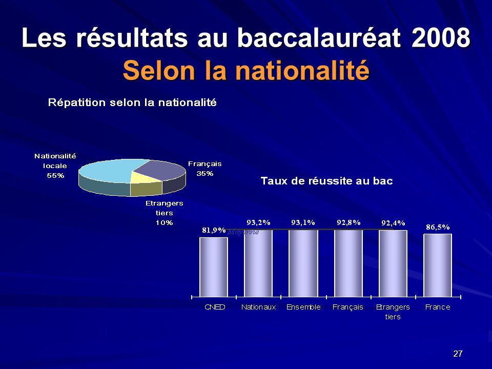 Les résultats au baccalauréat 2008 Selon la nationalité